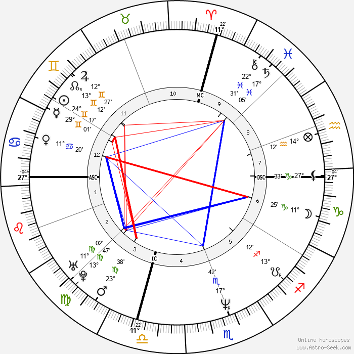 Angela Salcido - Birth horoscope chart