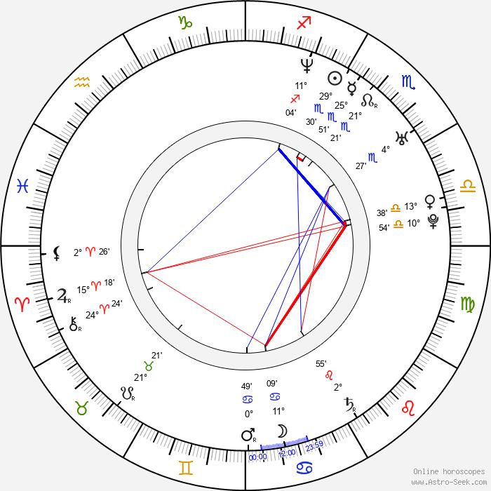 Angela Sandritter - Birth horoscope chart