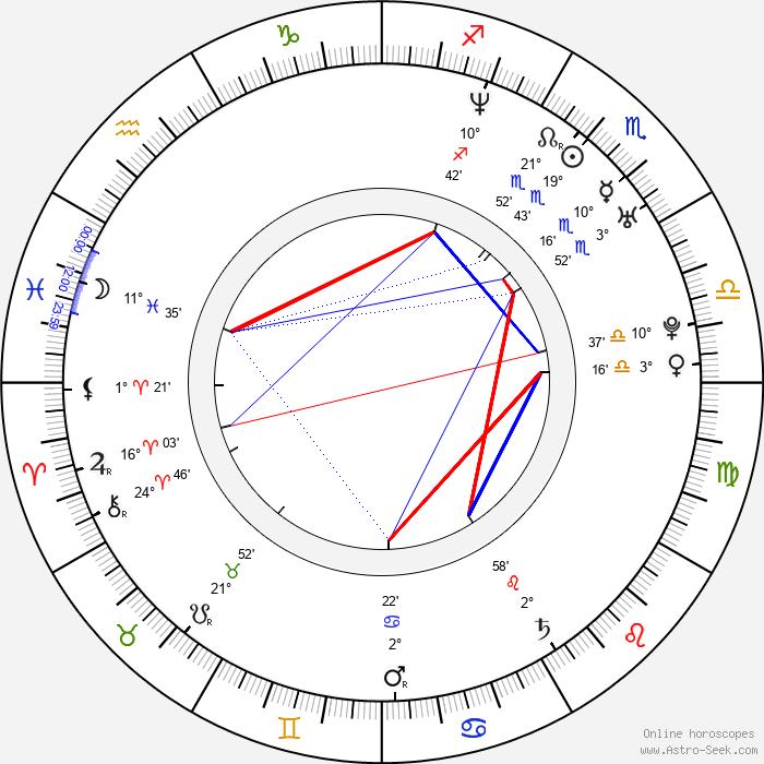 Angela Watson - Birth horoscope chart