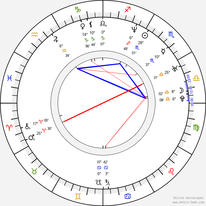 Angelica Bridges - Birth horoscope chart