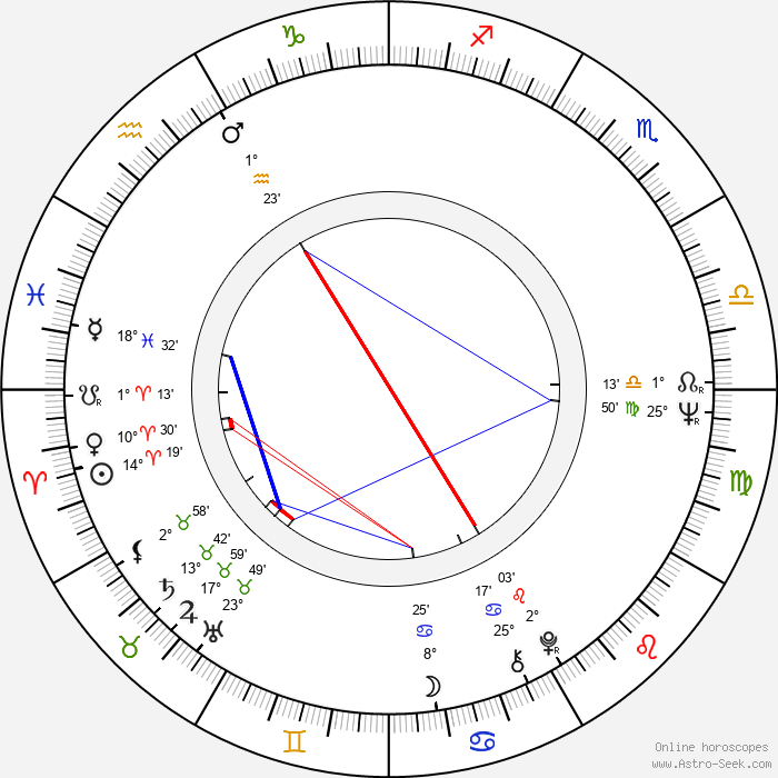Angelica Domröse - Birth horoscope chart