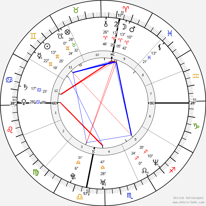 Angelina Jolie - Birth horoscope chart