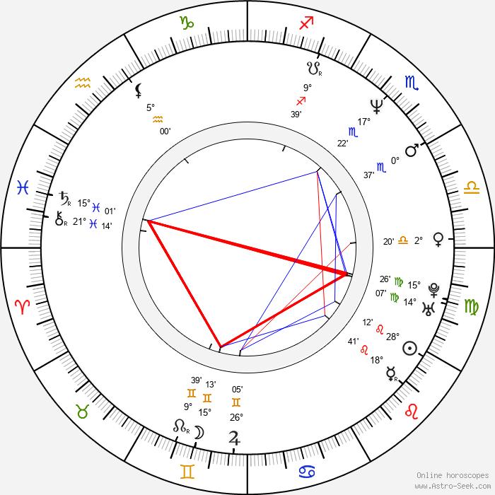 Angelina Maccarone - Birth horoscope chart