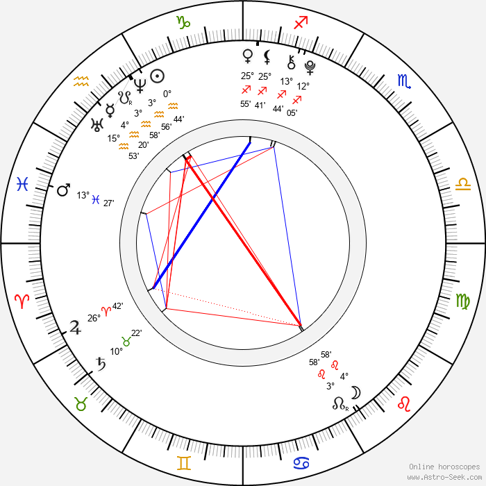 Angelina Shestak - Birth horoscope chart
