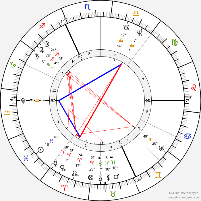 Angelo Mai - Birth horoscope chart