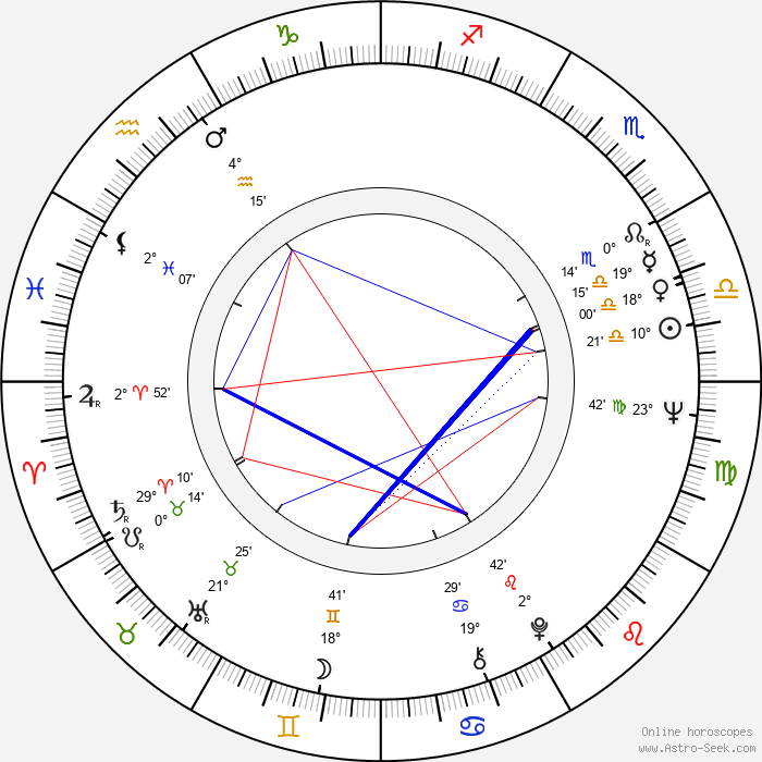 Angelo Michajlov - Birth horoscope chart