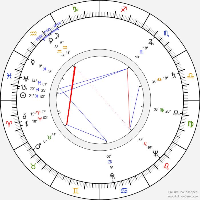 Angelo Pannacciò - Birth horoscope chart