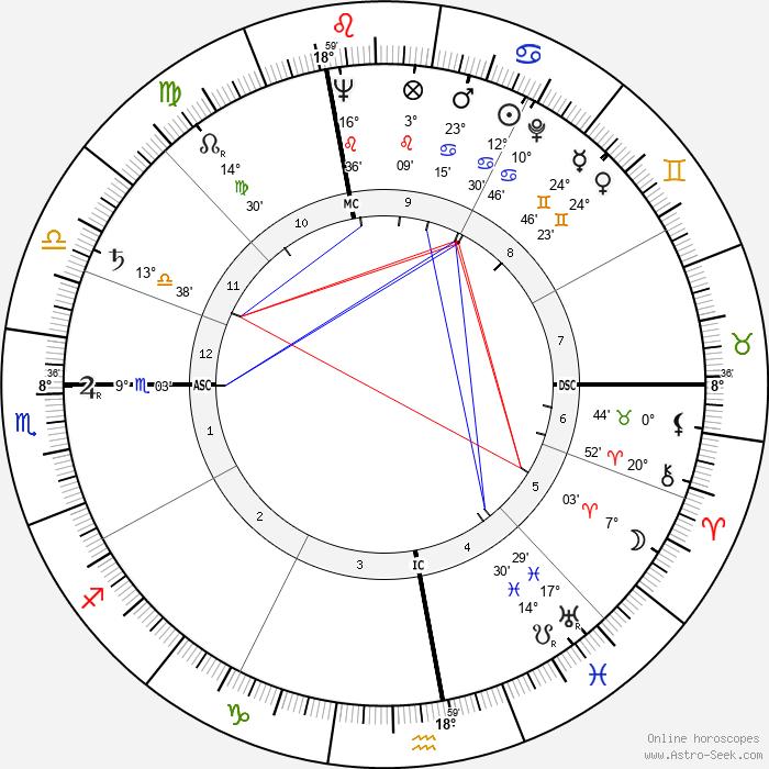 Angelo Turconi - Birth horoscope chart