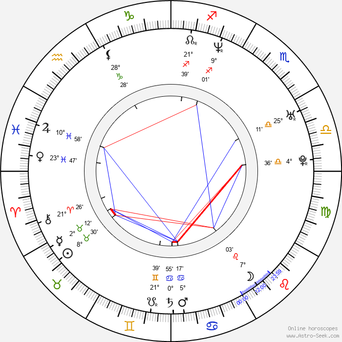 Anggun Cipta Sasmi - Birth horoscope chart