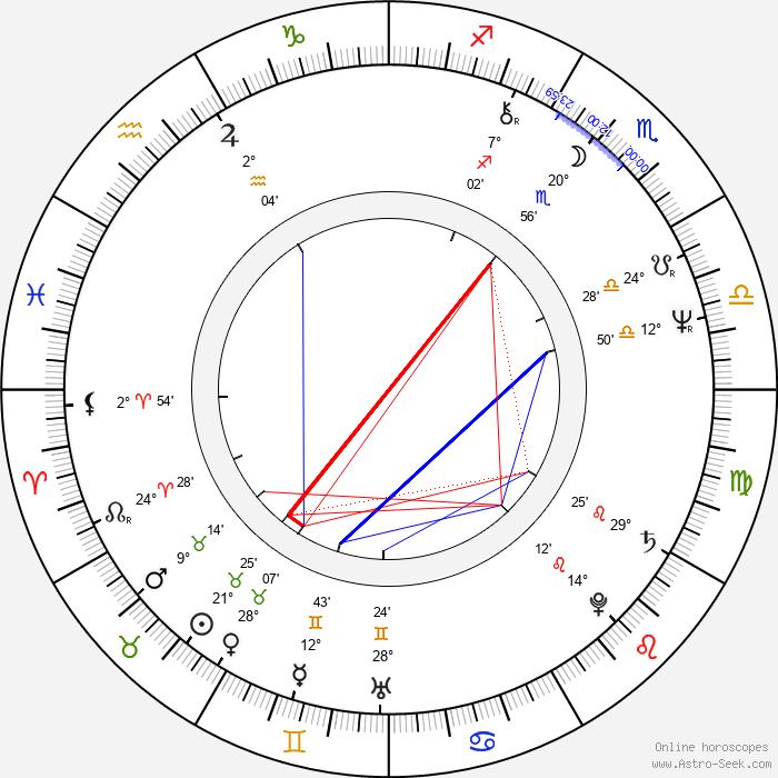Anghel Mora - Birth horoscope chart