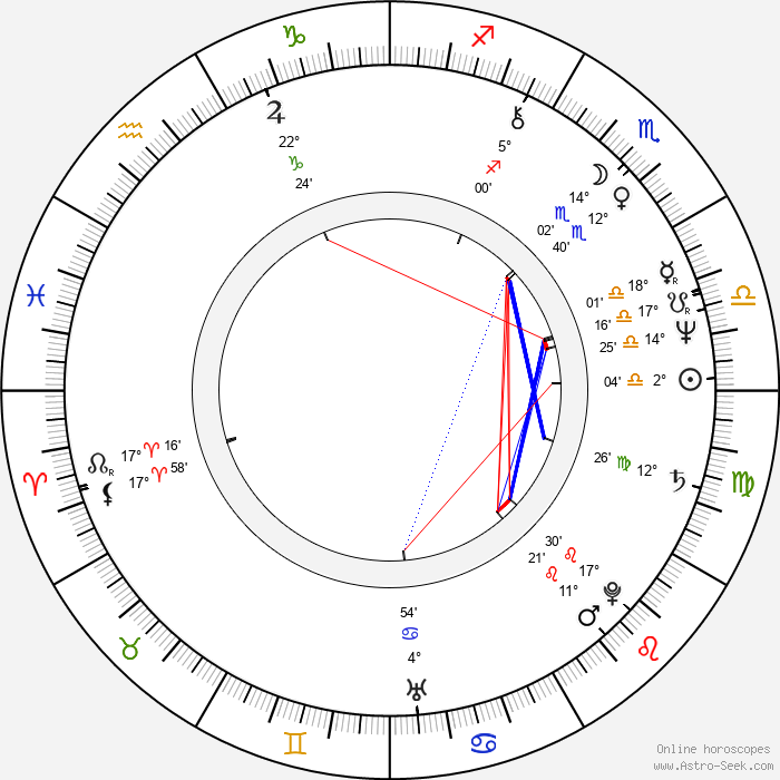 Angie Bowie - Birth horoscope chart