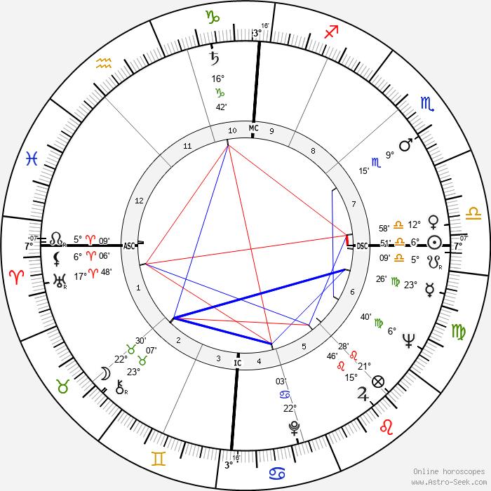 Angie Dickinson - Birth horoscope chart