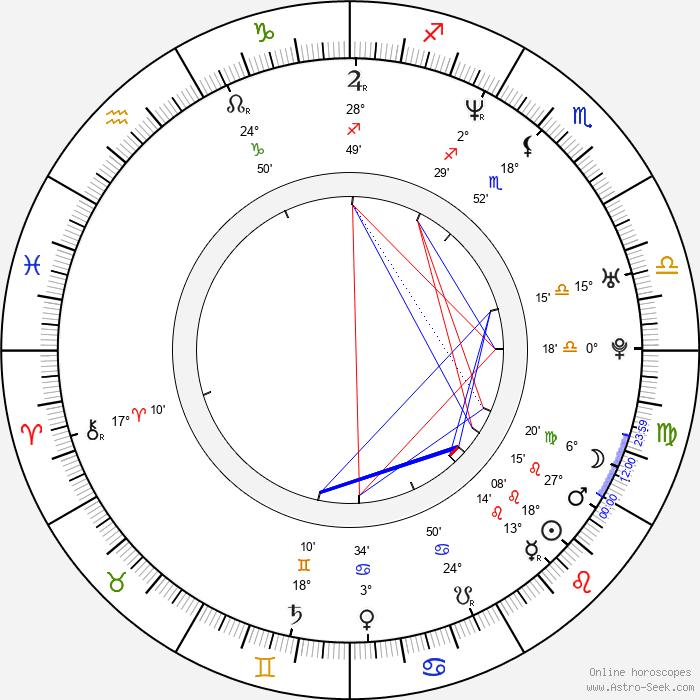 Angie Harmon - Birth horoscope chart
