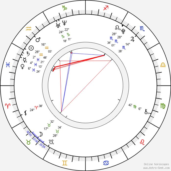 Angie Miller - Birth horoscope chart