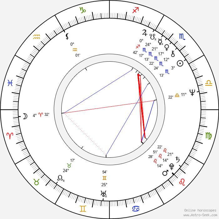 Angus MacInnes - Birth horoscope chart