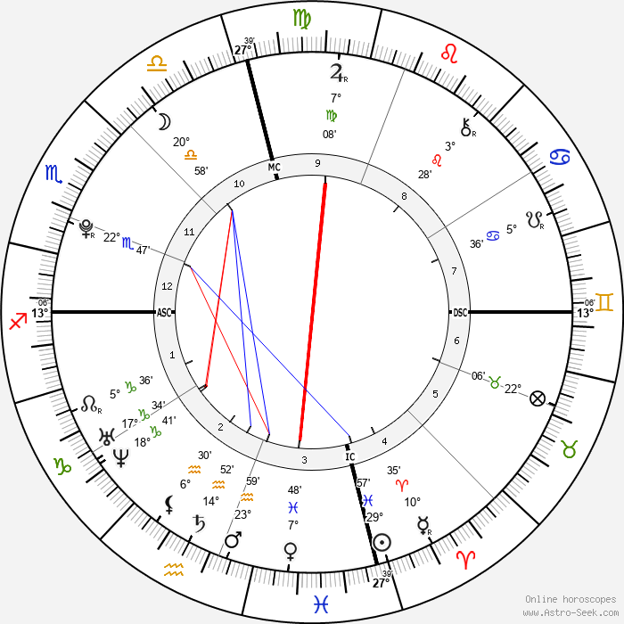Angus Moore Bernsen - Birth horoscope chart