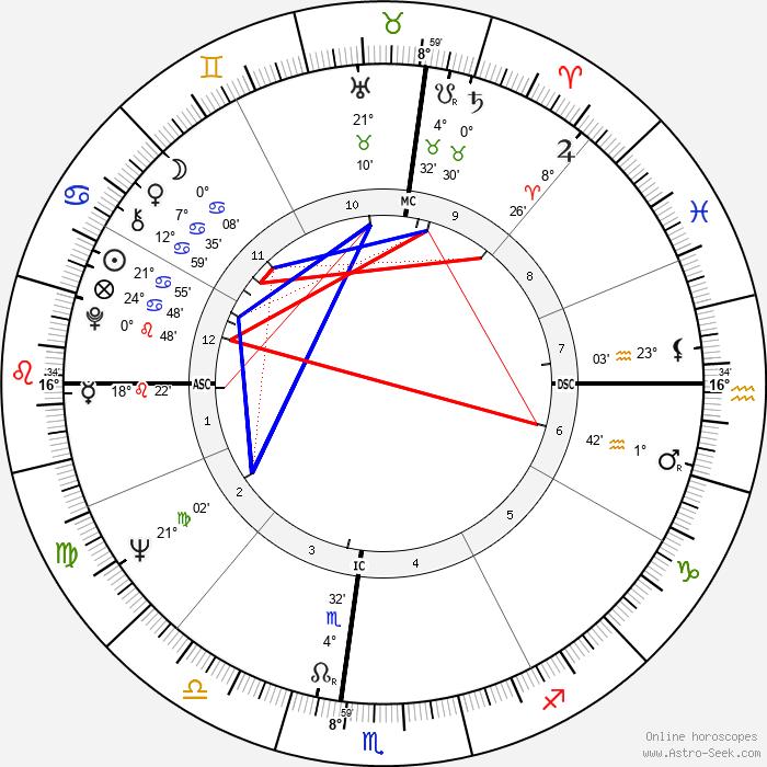 Anibal Silva - Birth horoscope chart