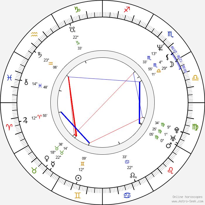 Anica Dobra - Birth horoscope chart