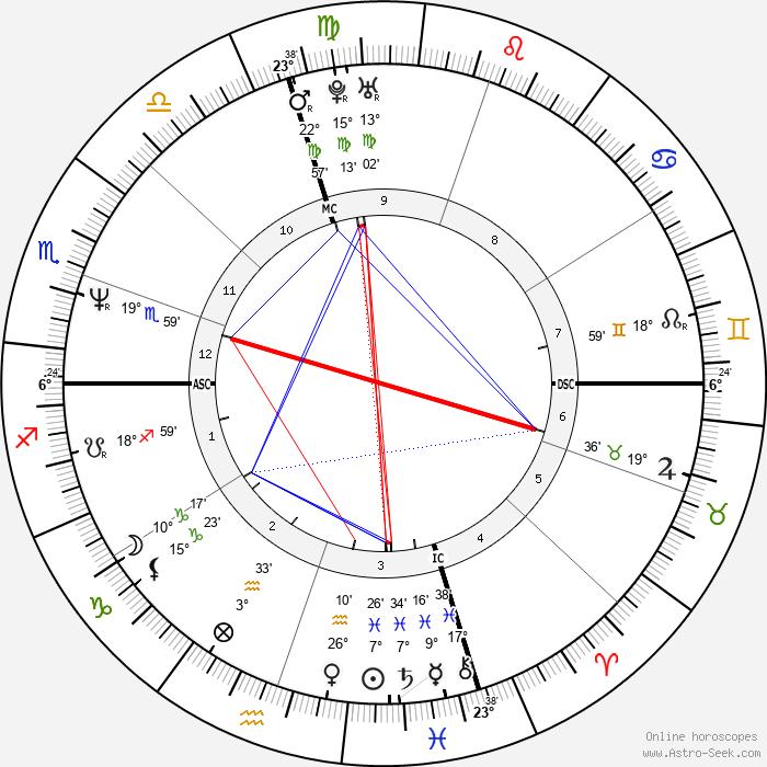 Anicka Rodman - Birth horoscope chart