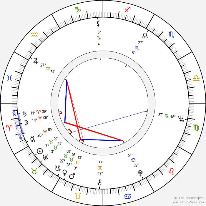 Anikó Felföldi - Birth horoscope chart