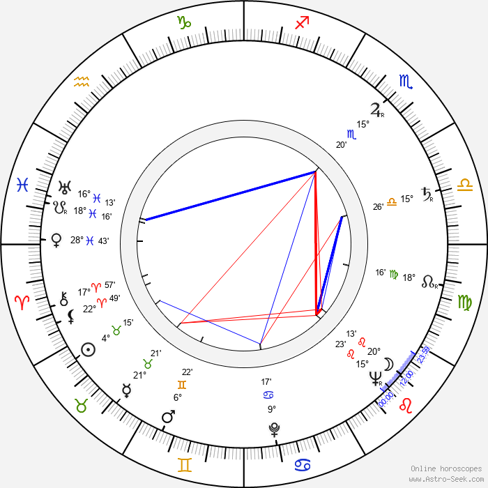 Anita Björk - Birth horoscope chart