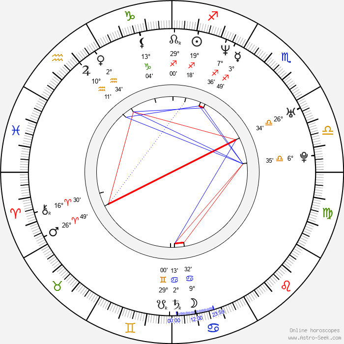 Anita Caprioli - Birth horoscope chart