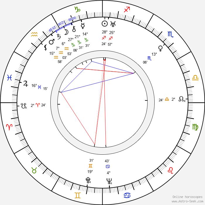 Anita Dorris - Birth horoscope chart