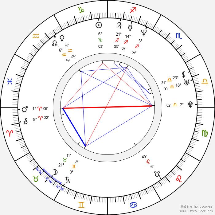 Anita Doth - Birth horoscope chart
