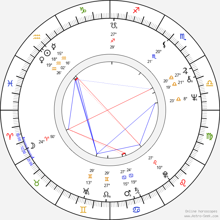 Anita Hirvonen - Birth horoscope chart