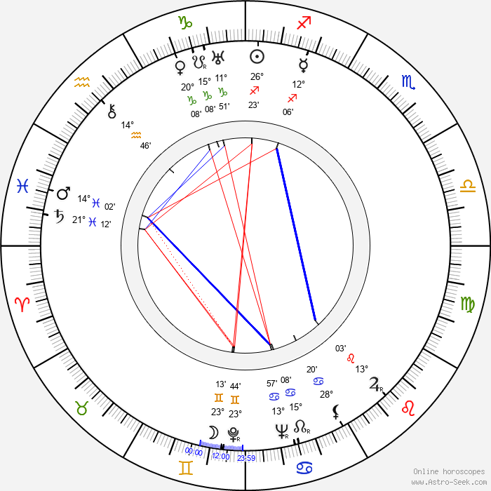 Anita Janová - Birth horoscope chart