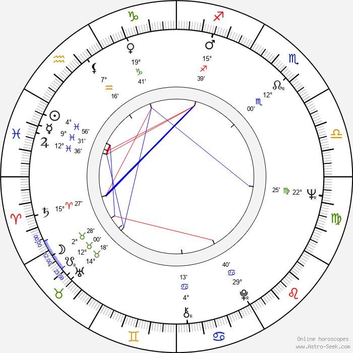 Anita Kajlichová - Birth horoscope chart