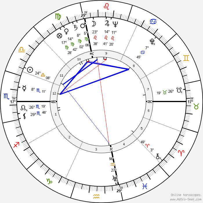 Anita O'Day - Birth horoscope chart