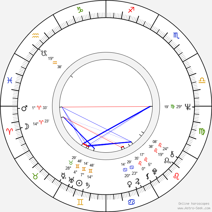 Anita Strindberg - Birth horoscope chart