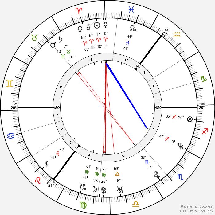 Anja Kling - Birth horoscope chart