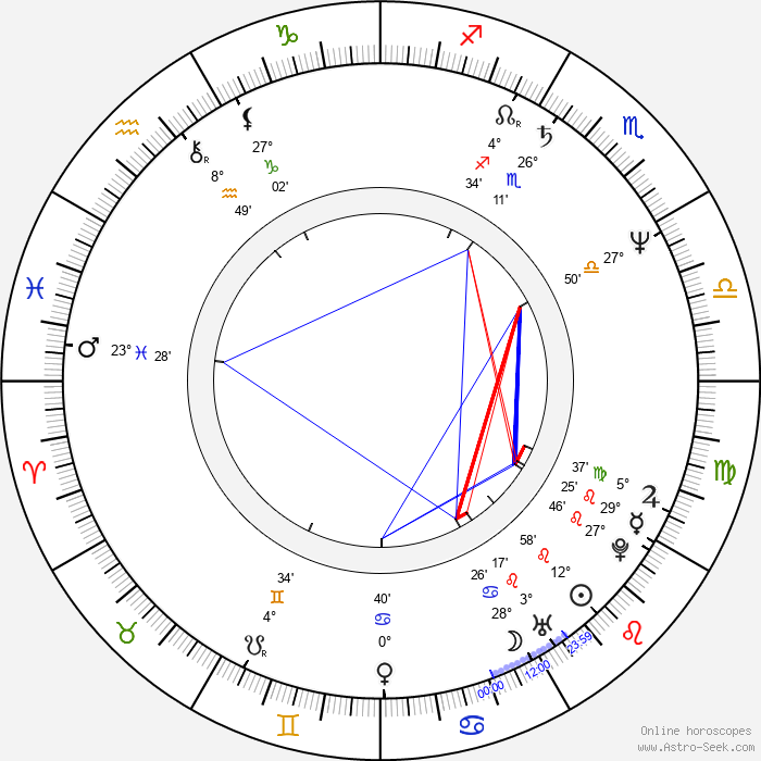 Anja Kruse - Birth horoscope chart