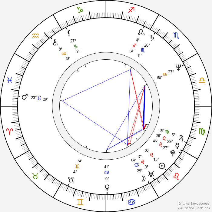 Anja Kruse - Birth horoscope chart
