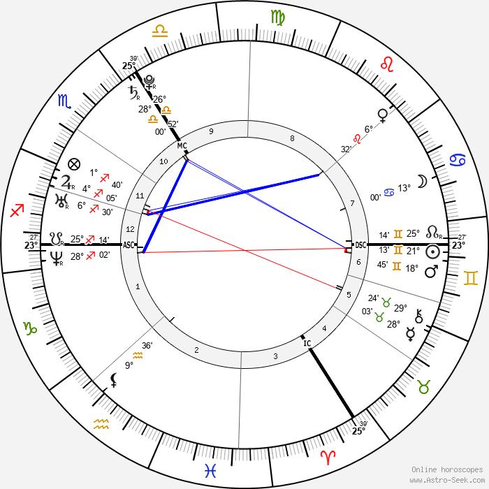 Anja Rubik - Birth horoscope chart