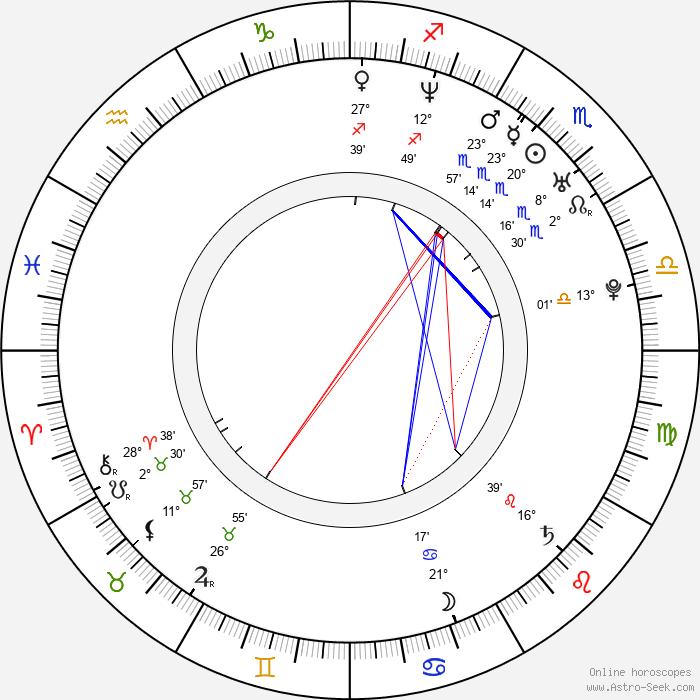 Anja Salomonowitz - Birth horoscope chart