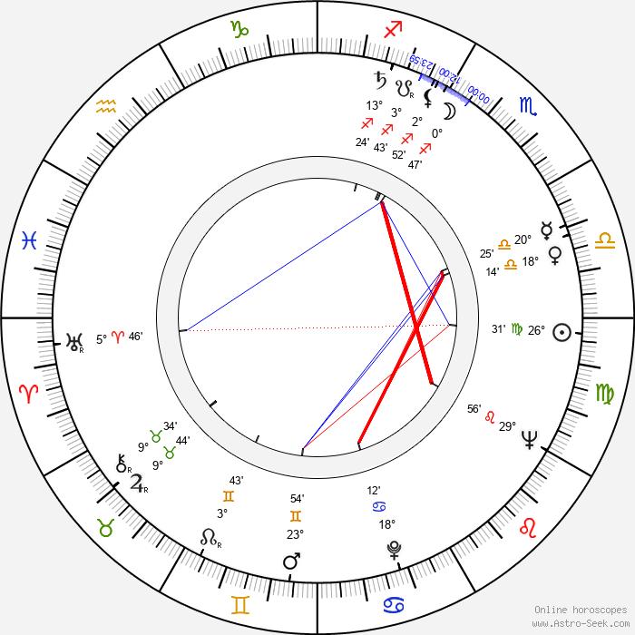 Anja Väänänen - Birth horoscope chart