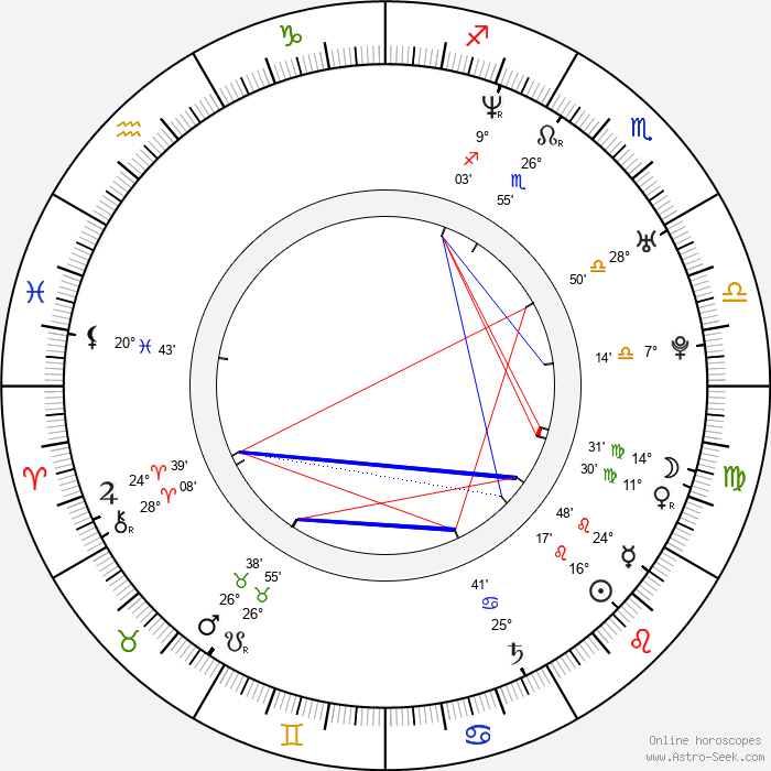 Anjali Jay - Birth horoscope chart