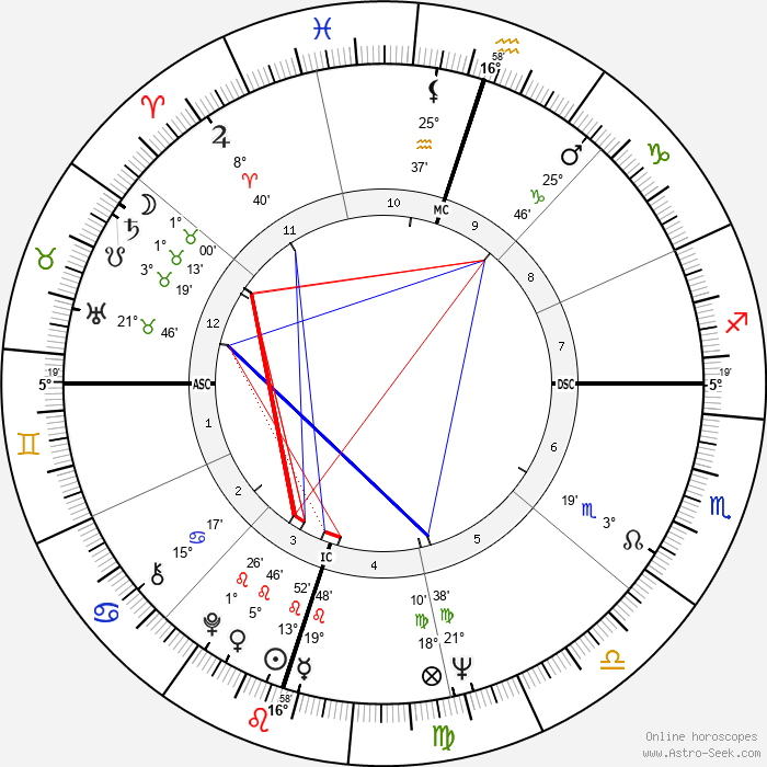 Anjanette Comer - Birth horoscope chart