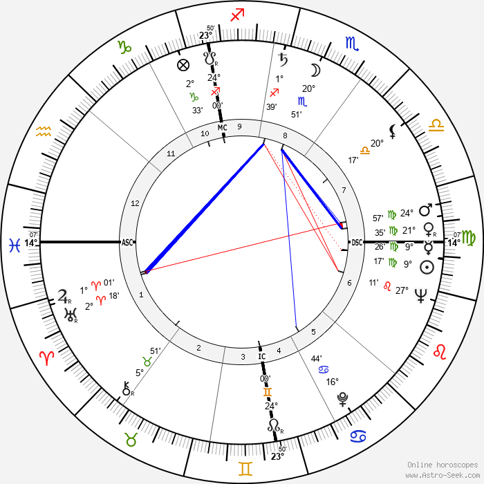 Ann & Mary Church - Birth horoscope chart