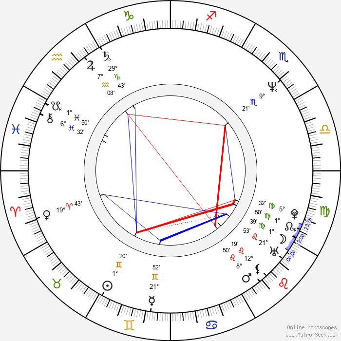 Ann Cusack - Birth horoscope chart