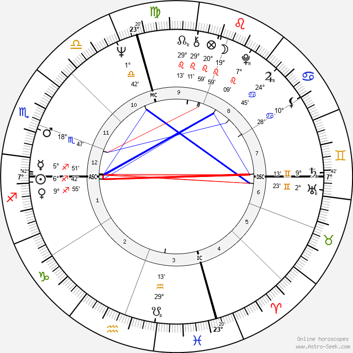 Ann Dunham - Birth horoscope chart