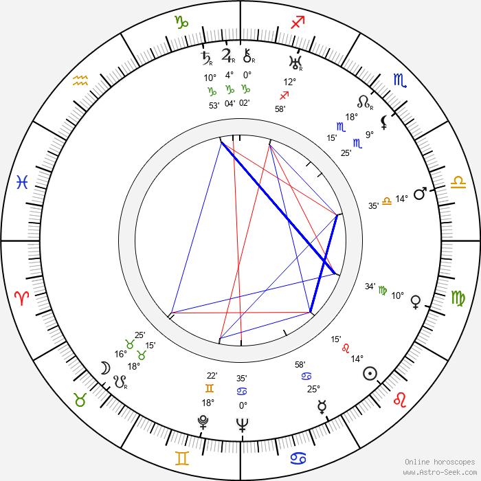 Ann Harding - Birth horoscope chart