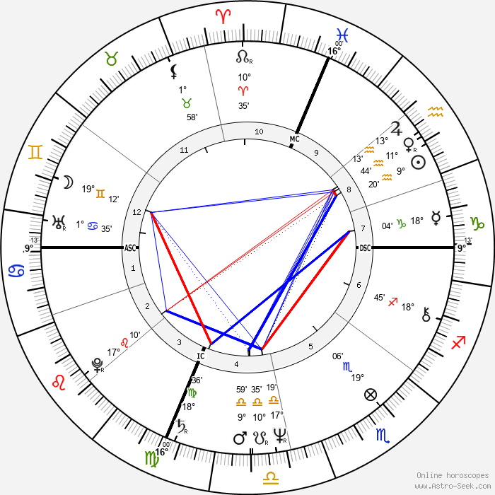 Ann Jillian - Birth horoscope chart