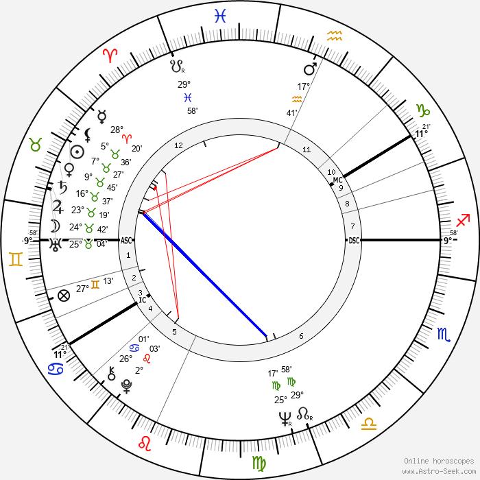 Ann-Margret - Birth horoscope chart