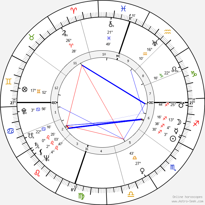 Ann Stanford - Birth horoscope chart