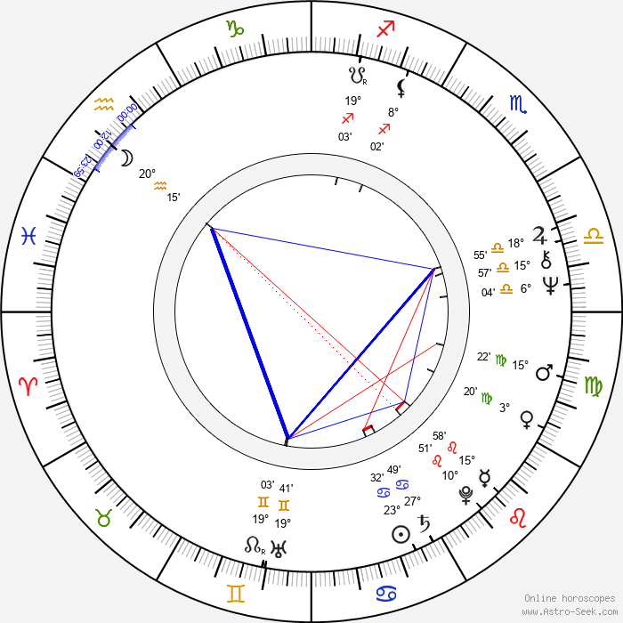 Ann Turkel - Birth horoscope chart