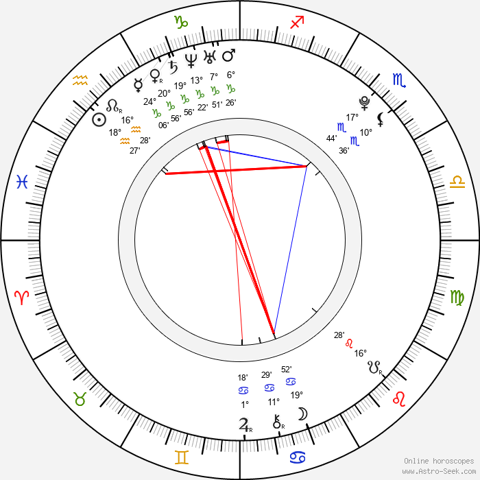 Anna Abreu - Birth horoscope chart